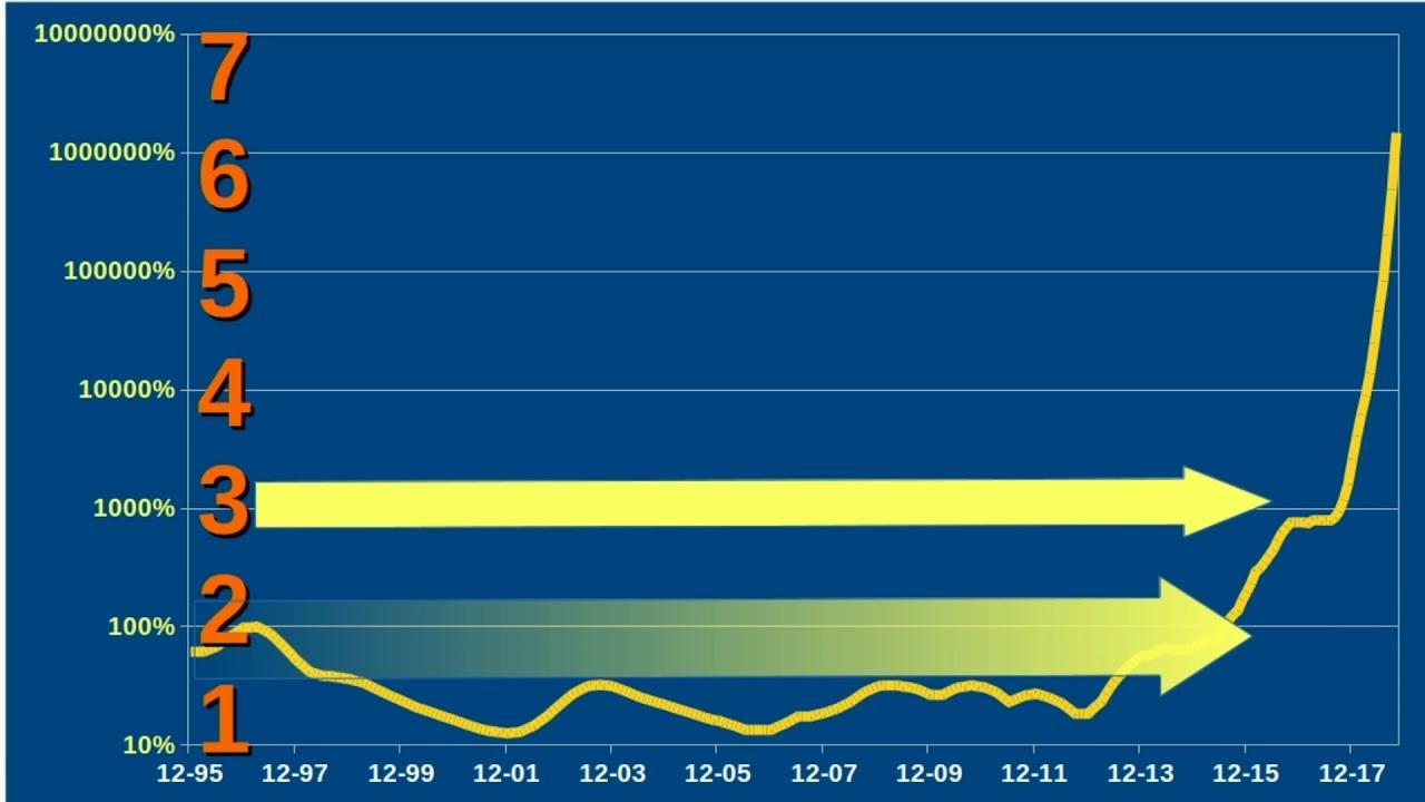 La escala logarítmica en los gráficos: una explicación gráfica