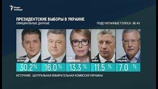 Наблюдатели: нарушения на выборах президента Украины несущественны / Новости