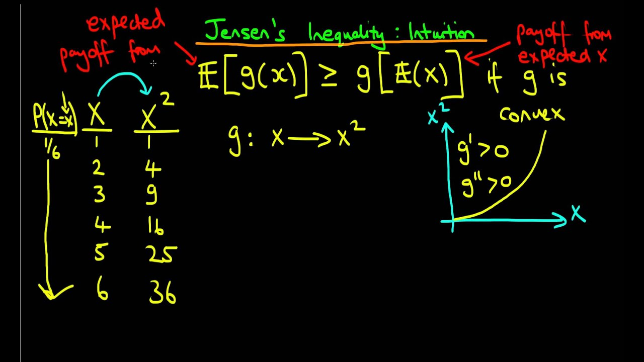 Download The intuition behind Jensen's Inequality