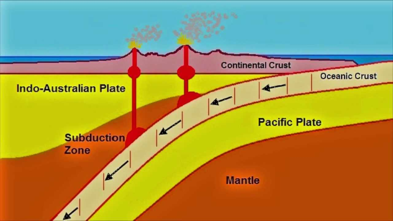 North Island Subduction Zone Animation - YouTube