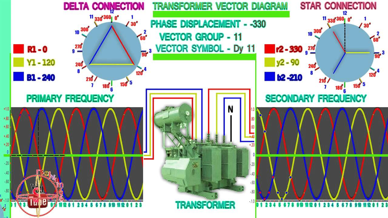 Transformer vector diagram and wave form dy 11 youtube transformer vector diagram and wave form dy 11 ccuart Images