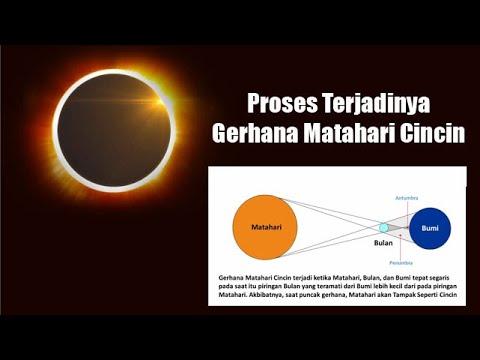 Video Live Streaming Gerhana Matahari Cincin Kamis 2612