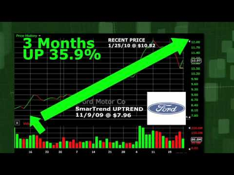 Ford Motor (NYSE:F) Stock Trading Idea: 35.9% Return in 3 Months