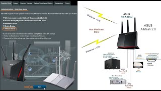 ASUS RT AX86U - AiMesh Tests (…