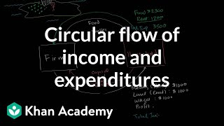 Circular flow of income and expenditures | Macroeconomics | Khan Academy