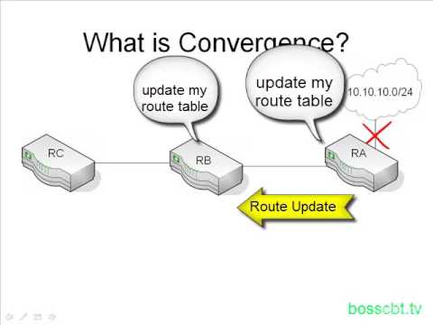 13. What is Convergence