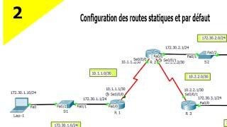 configuration des routes statiques et par défaut IPv4 En darija leçon 2