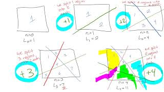 Lines in a Plane - Recursion and Proof by Induction