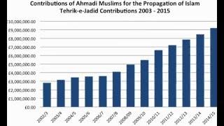 Propagation of Islam - Tehrik-e-Jadid Contributions 2003 - 2015
