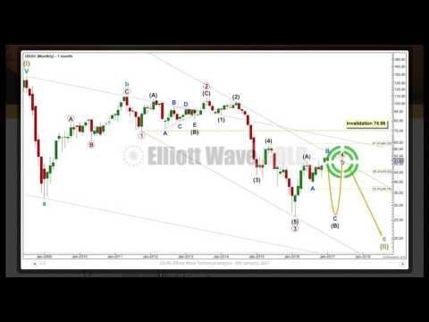 US Oil Elliott Wave Technical Analysis - 9th January, 2017