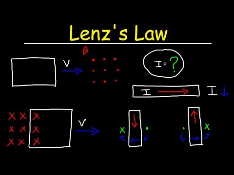 Lenz's Law, Right Hand Rule, Induced Current, Electromagnetic Induction - Physics