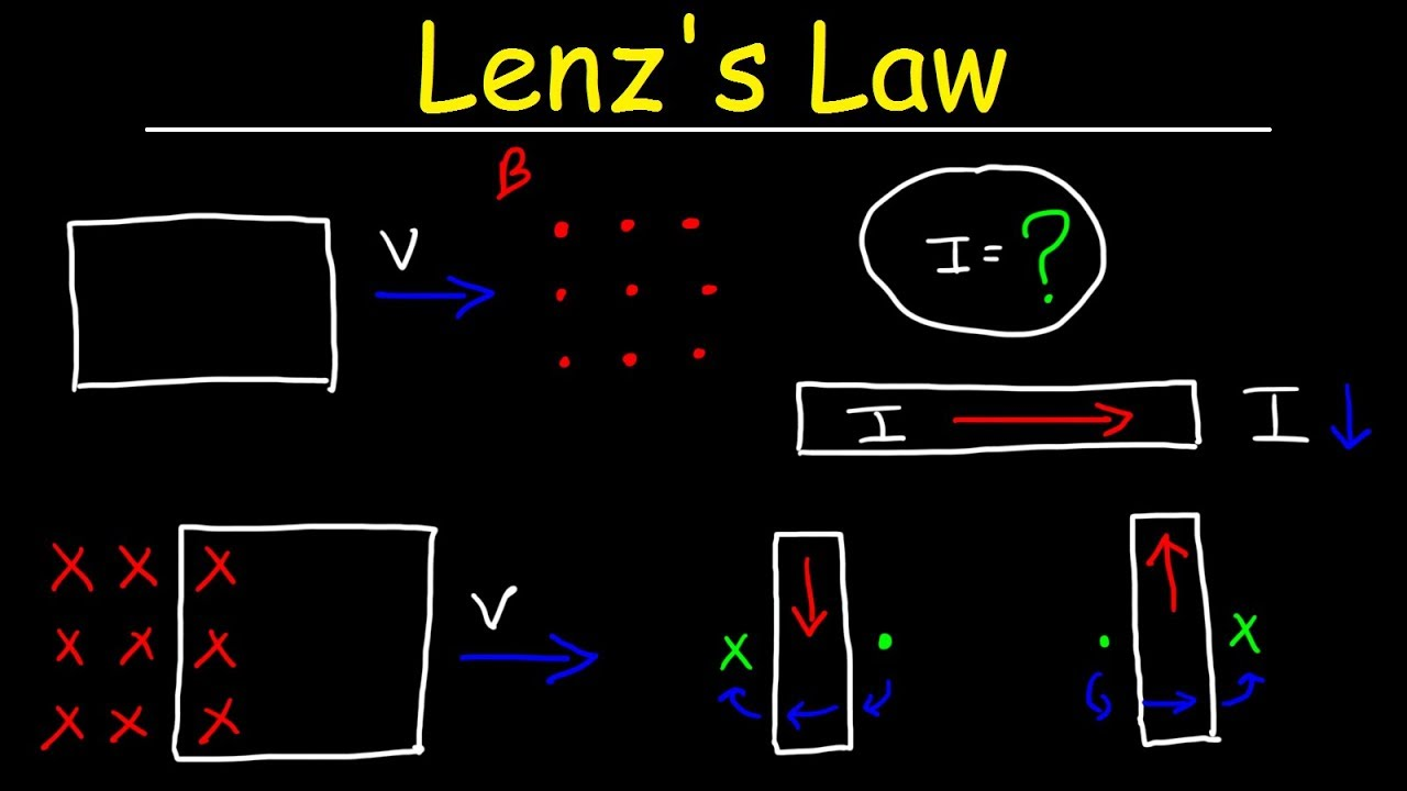 lenz 39 s law right hand rule induced current. Black Bedroom Furniture Sets. Home Design Ideas