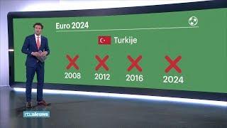 EK 2024 in Duitsland, niet in Turkije