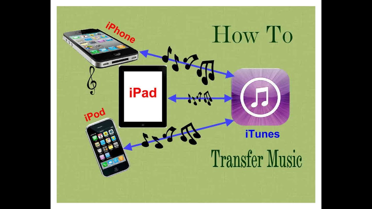 HOW TO TRANSFER MUSIC IPHONE, IPOD, IPAD in ITUNES to ...