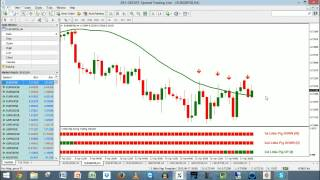 3 Little Pigs And NITS #Forex Swing And Trend Trading Live - 20-Apr-2015