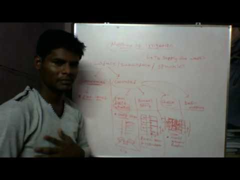 Method of Irrigation - Water Resource Engineering