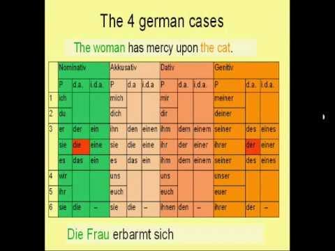 Learn German # 10a - Genitive Case (genitive objects) - YouTube