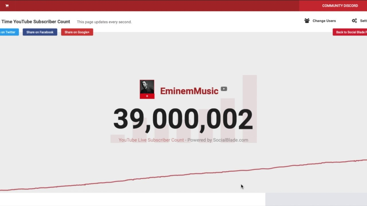 EminemMusic Hits 39 Million Subscribers!!!