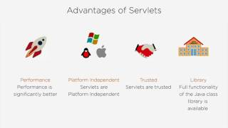 Java Servelts Architecture