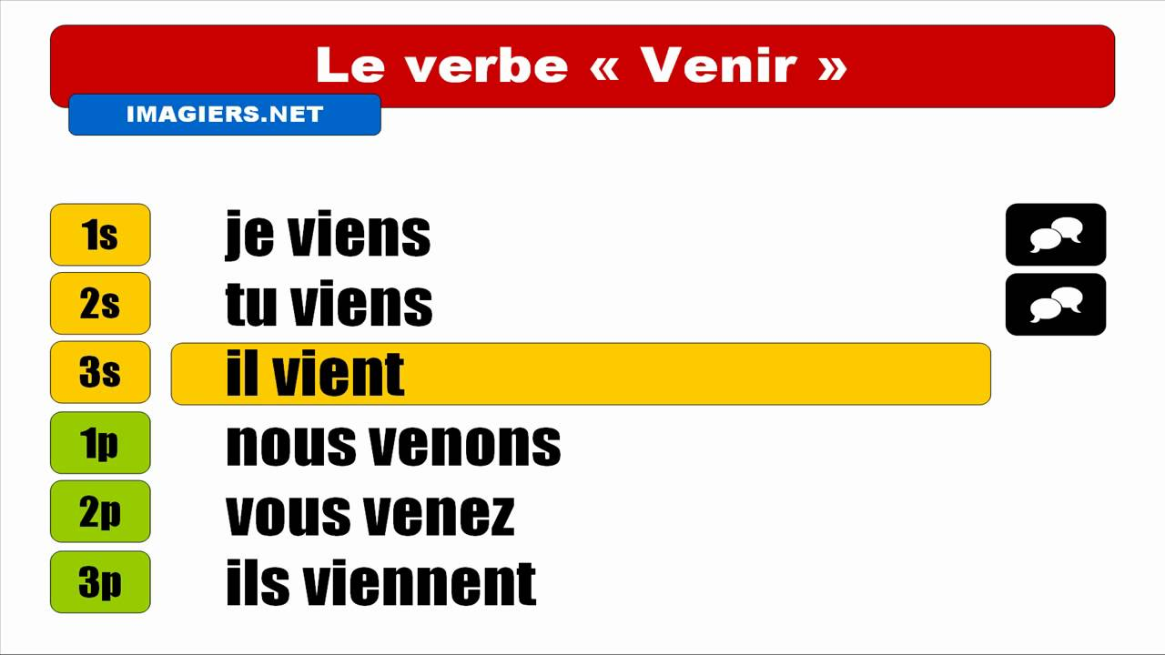 FRENCH VERB CONJUGATION Venir Indicatif Prsent YouTube