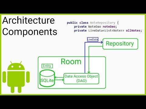 Room + ViewModel + LiveData + RecyclerView (MVVM) Part 4