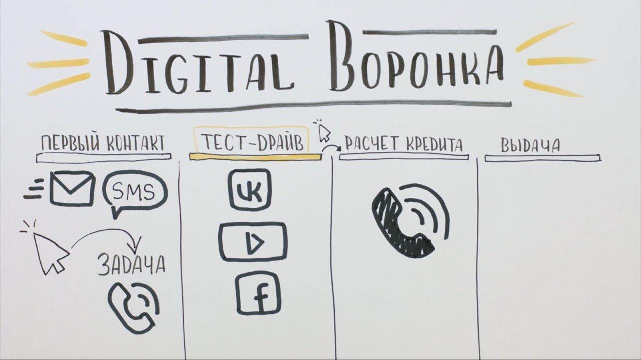 Digital Воронка — Автоматические продажи с помощью amoCRM