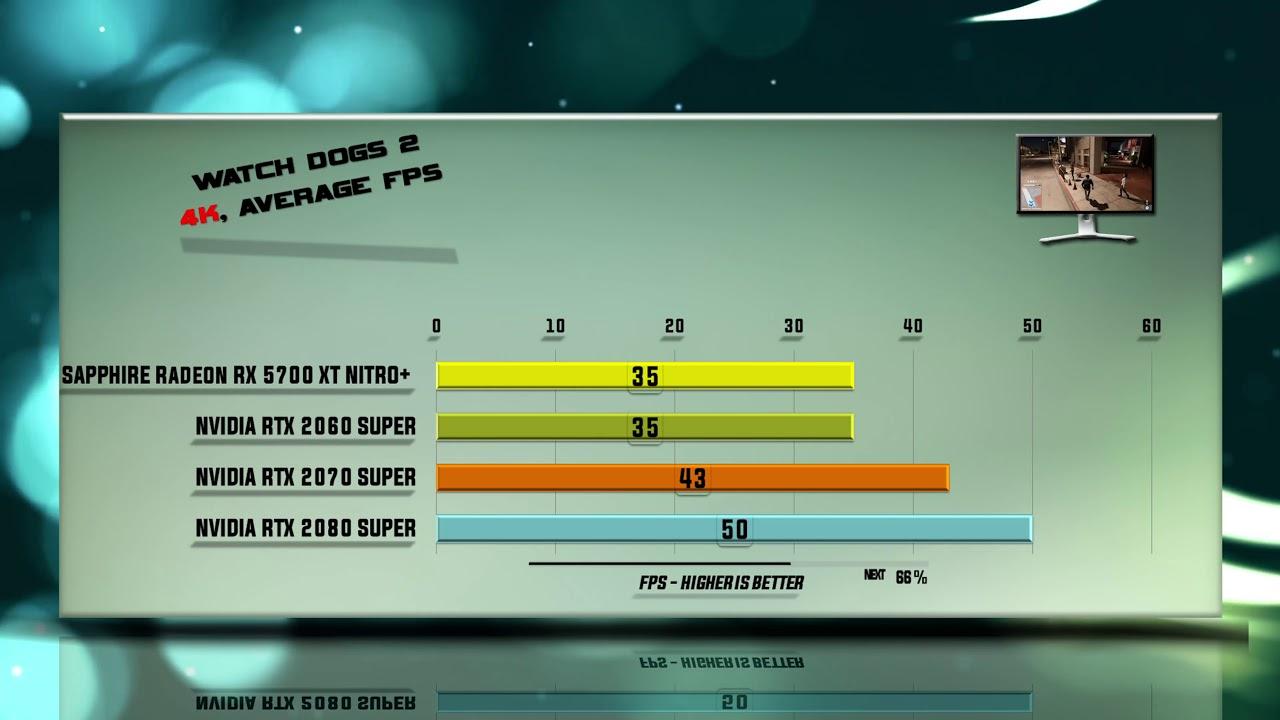 2060 super vs amd 5700 xt