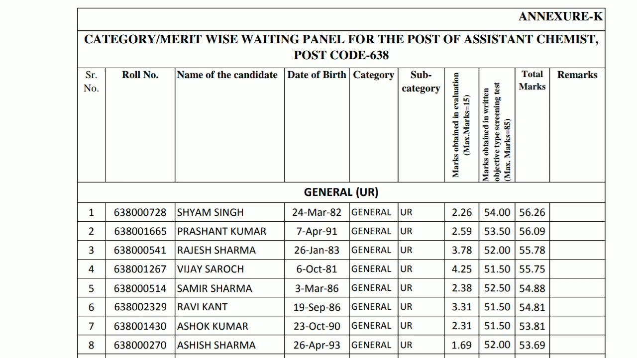 HPSSSB Hamirpur Assistant Chemist Post code 638 Waiting list Mark's wise  HPSSC
