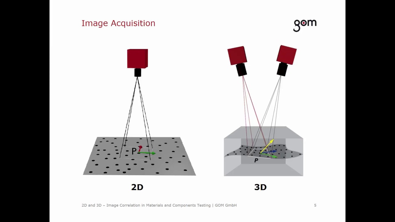 Gom Training Webinar 2d And 3d Image Correlation In Materials And Components Testing Youtube