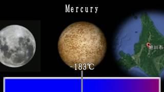 Temperature comparison【温度の比較】
