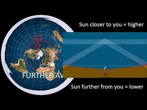 Globe believers & Flat Eathers, Please Observe how the Sun moves over our Flat Earth.