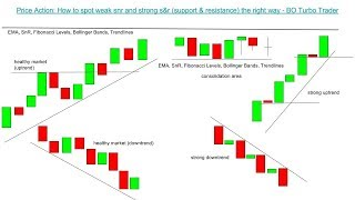 📚 Price Action: How to spot weak snr and strong s&r (support & resistance) zones, levels, lines