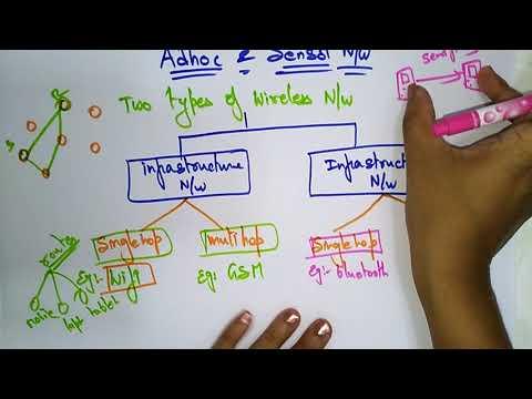 Wireless Network   Types   Adhoc Networks   Lec-1  Bhanu Priya