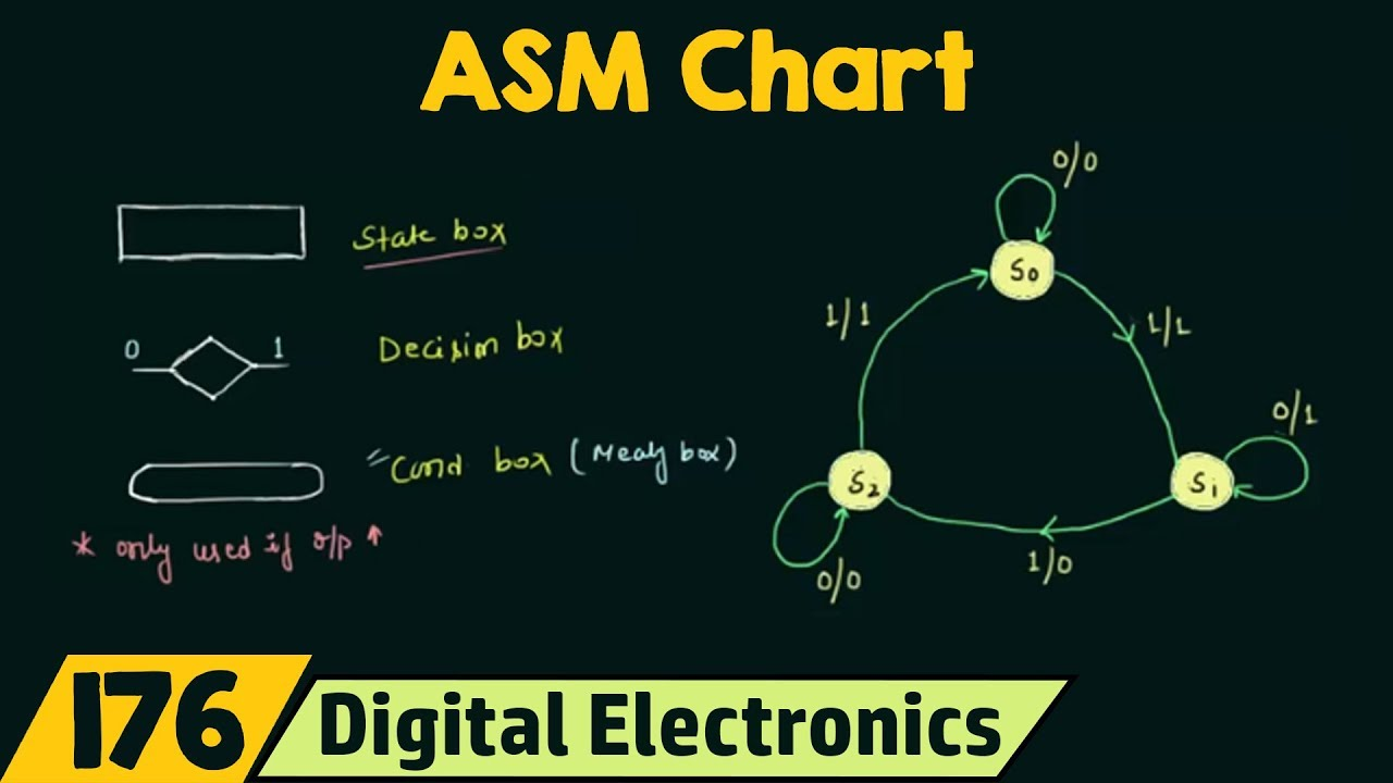 Asm chart youtube asm chart ccuart Gallery