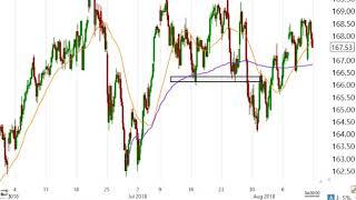 Stock Market Analysis for Week Ending August 10 2018