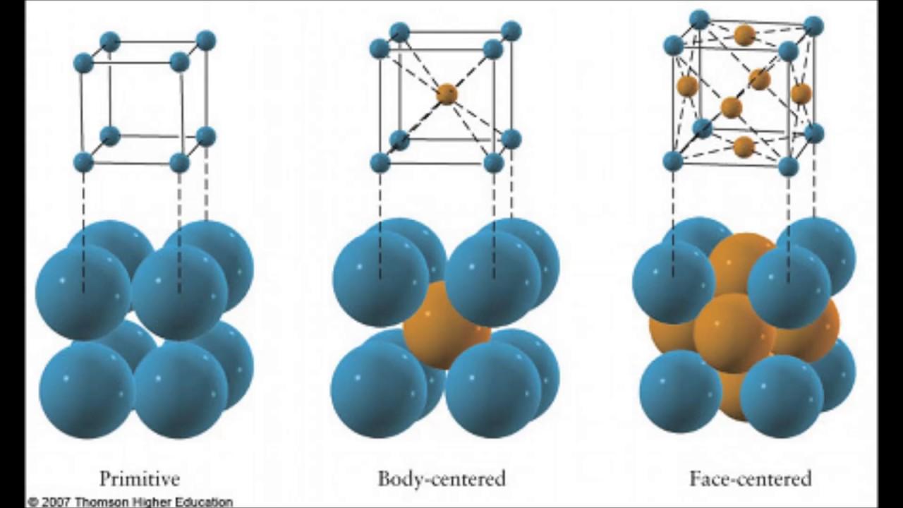 Estructura Cristalina Celda Unitaria Y Propiedades Fisica
