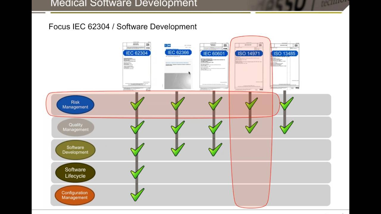 delightful 62304 #3: Setting up Medical Device Software Development Projects in Compliance with  IEC 62304 and ISO 14971