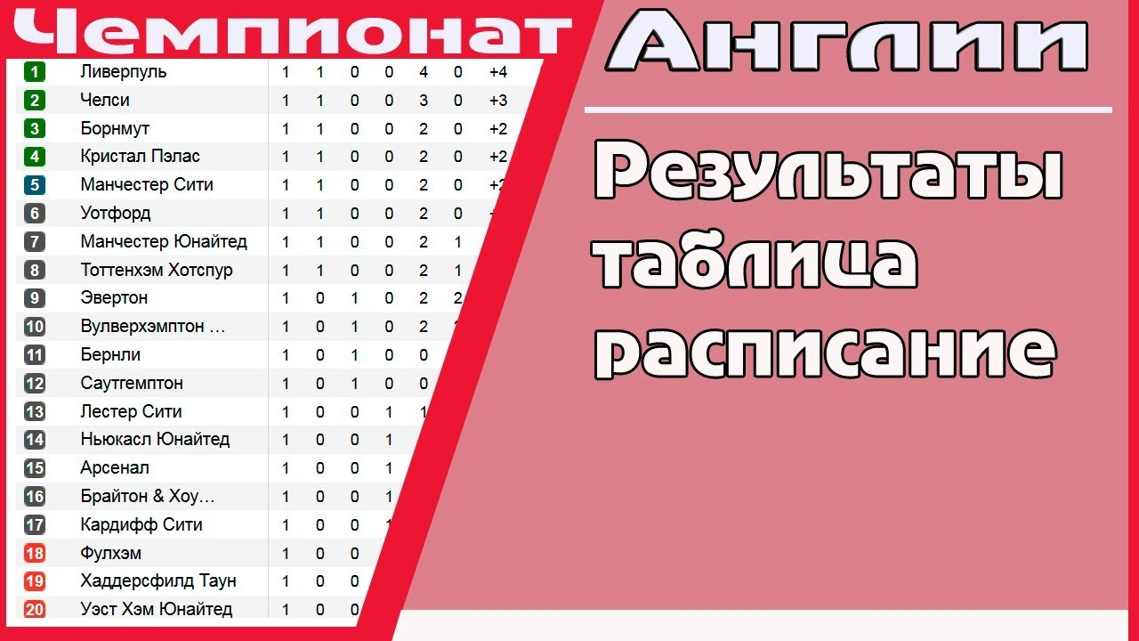 Чемпионат англии по футболу 2019 таблица [PUNIQRANDLINE-(au-dating-names.txt) 46