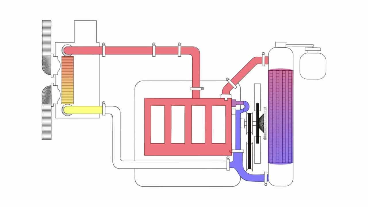 Diagrama Del Sistema De Enfriamiento Animaci 243 N 2d Youtube