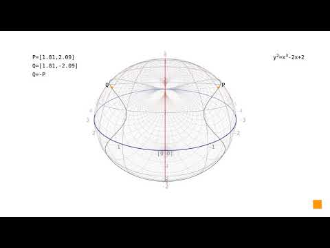 Elliptic curves: point at infinity in the projective plane