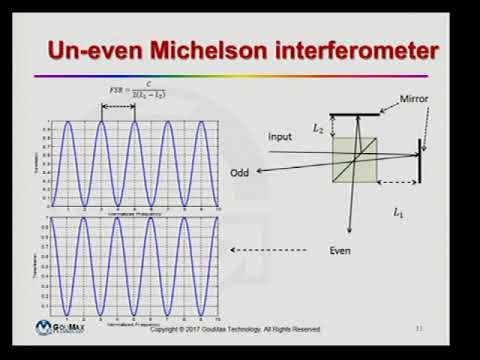 Colloquium: Yung-Chieh Hsieh - The applications of micro-interferometer in optical communication