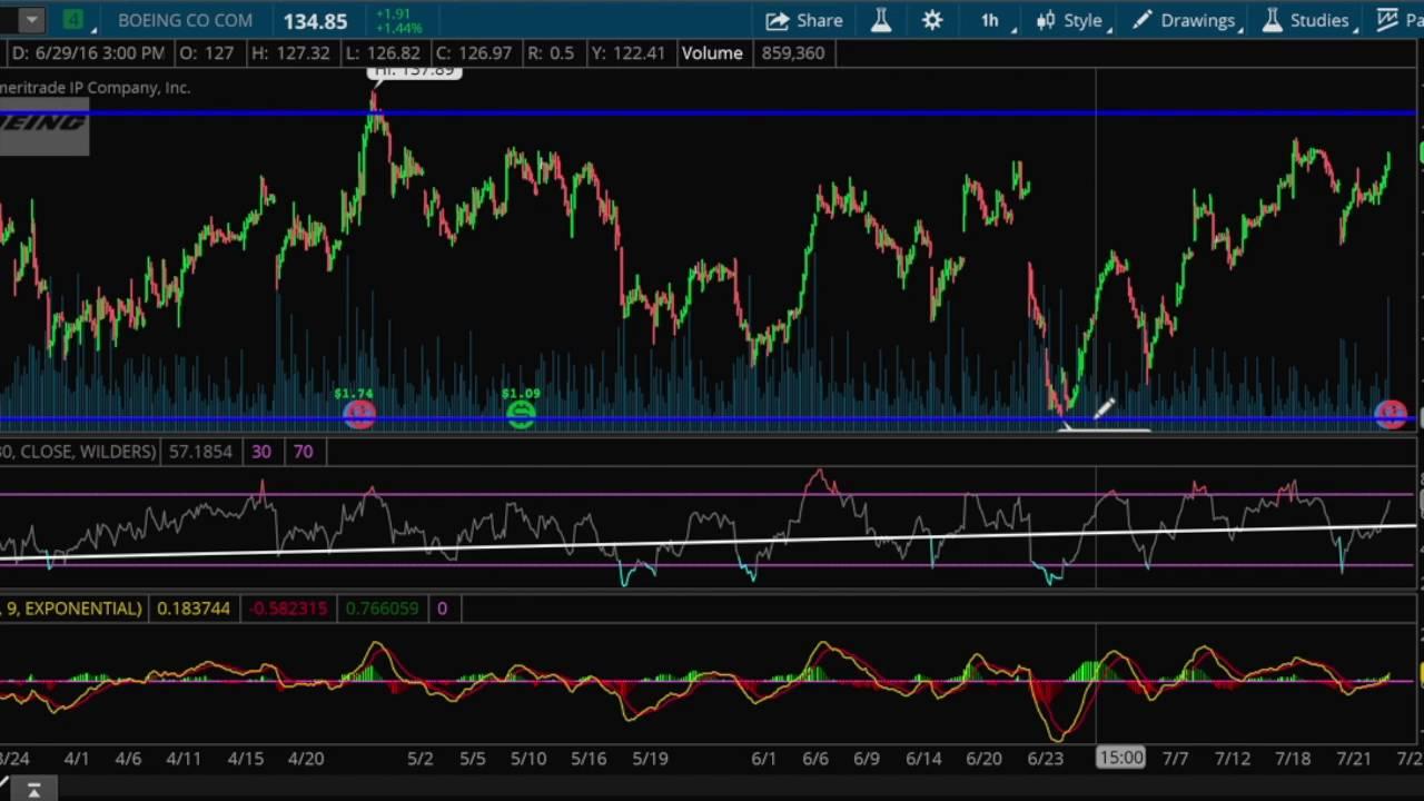 $BA Stock Analysis 7 26 16   How to Analyze Stocks Technically