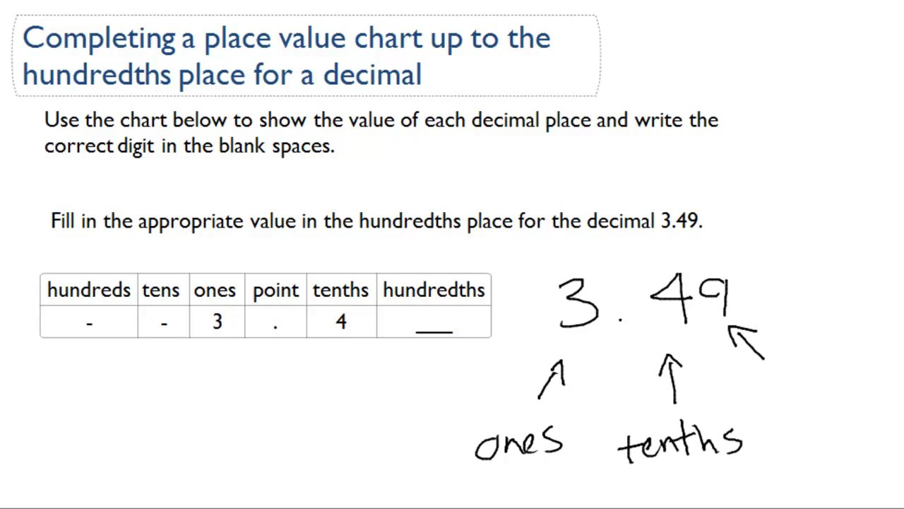 Completing a place value chart up to the hundredths place for a completing a place value chart up to the hundredths place for a decimal youtube nvjuhfo Choice Image