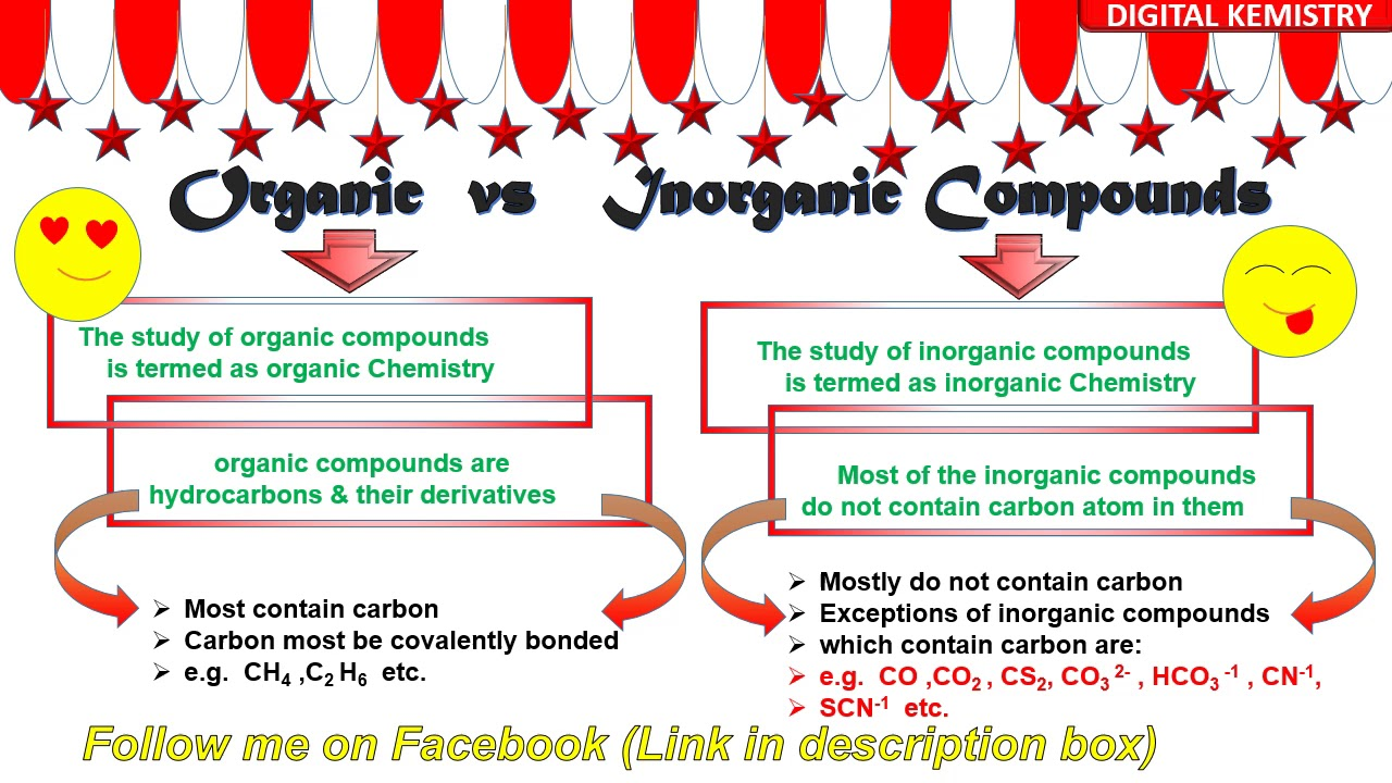 Organic Compound Inorganic Compound Definition Characteristics Examples Organic Chemistry Youtube