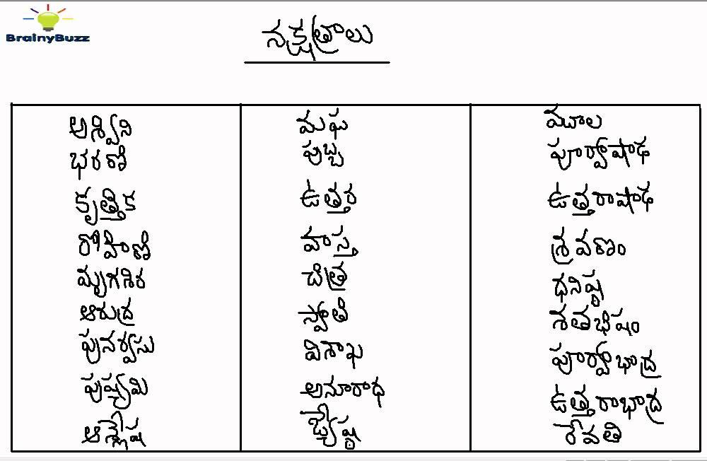 Raasulu, Nakshatralu by BrainyBuzz