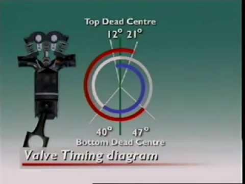 Valve timming diagram  YouTube