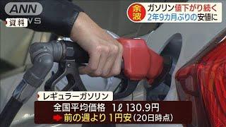 ガソリン価格2年9カ月ぶり安値 1Lあたり130円90銭(20/04/22)