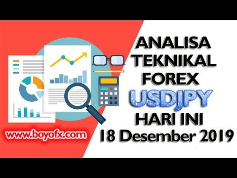 Info trading forex hari ini