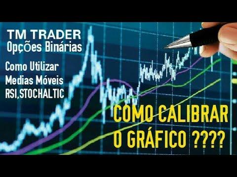 tm-trader---como-calibrar-o-grÁfico