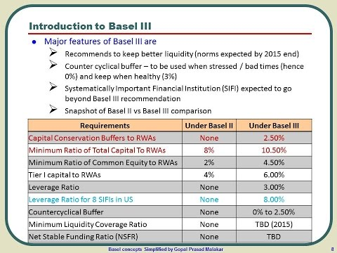 Introduction To Basel 3 And Basel 2 Vs. Basel 3